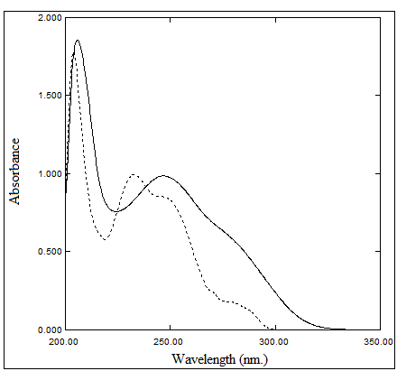 Zero Order Absorption Spectra of 20 µg/mL Ezetimibe and 20 µg/mL Atorvastatin Calcium using Methanol as a Blank