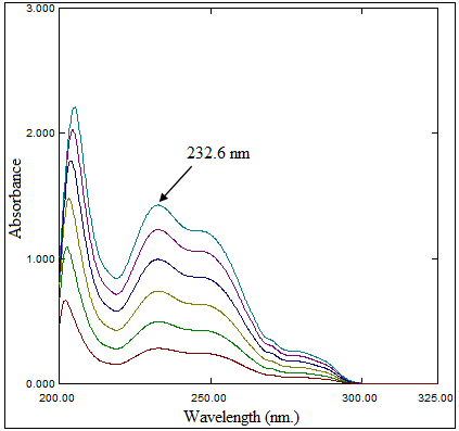 Zero Order Absorption Spectra of Ezetimibe 5 - 30 µg/mL using Methanol as a Blank