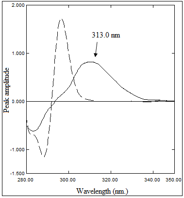 Second Derivative Absorption Spectra of 20 µg/mL Ezetimibe and 20 µg/mL Atorvastatin Calcium using Methanol as a Blank