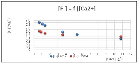 variation of residual fluoride against added calcium concentration