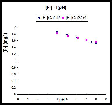 variation of residual fluoride against pH