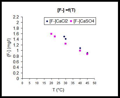 variation of residual fluoride against temperature