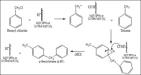 Reaction mechanism of Friedel Crafts alkylation of toluene using solid acid catalyst