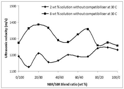 Variation of ultrasonic velocity with polymer concentration in solution of NBR-SBR blends without a compatiblizer