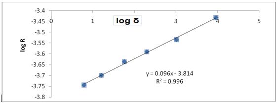 Plots of Log R against Log δ