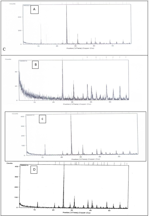 XRD analysis of calcium sulfate dihydrate (A) in absence of all additives (B),(c) ,(d) in the presence of 10-7 M of additives 1,2,3 respectively