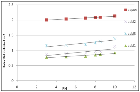 Effect of pH on the rate of crystallization of calcium sulfate dihydrate crystals at δ = 1.32, T = 25 ºc, I = 0.15 mol dm -3, and 50 mg seed in absence of inhibitors and in presence of  inhibitors