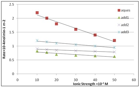 Effect of ionic strength (I) on the rate of crystallization of calcium sulfate dihydrate crystals at δ = 1.32, pH=3, T = 25 ºc and 50 mg seed in absence of inhibitors and in presence of phosphate inhibitors