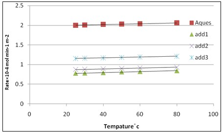 Effect of temperature on the rate of crystallization of calcium sulfate dihydrate crystals at δ = 1.32, pH=3, I = 0.15 mol dm-3 and 50 mg seed in absence of inhibitors and in presence of inhibitors