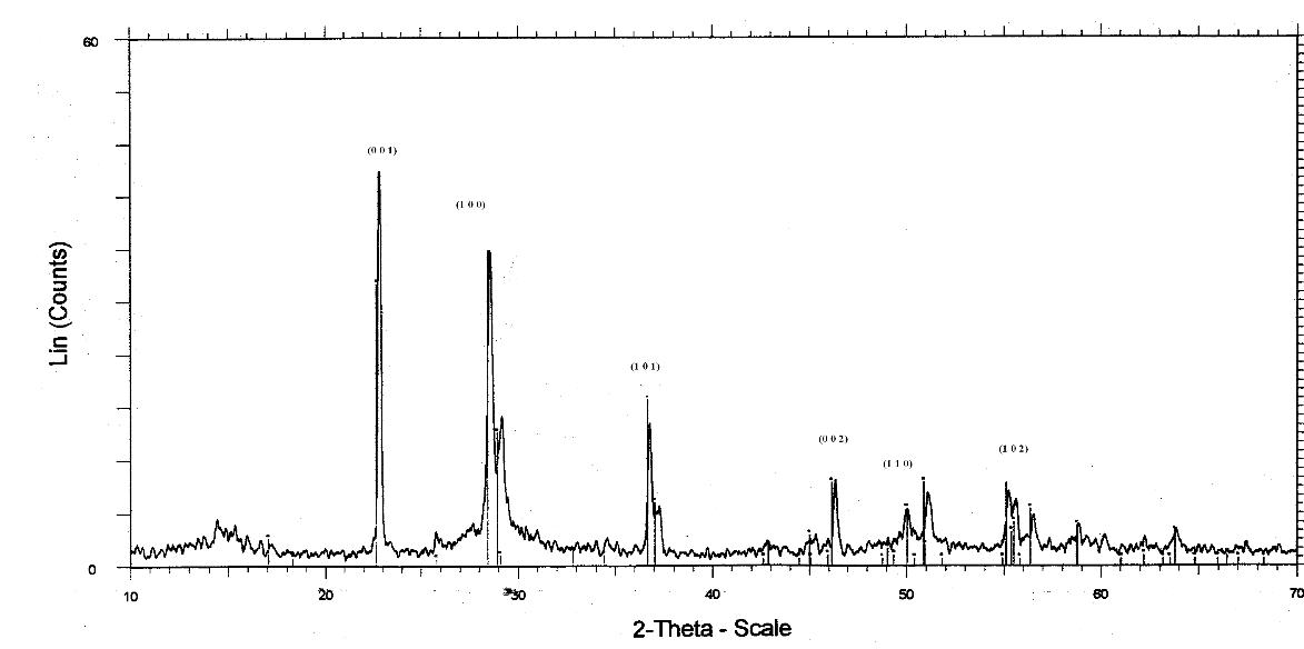 XRD spectrum of phase pure niobium pentoxide