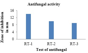 Antifungal activity of Benzothiazole in DMF