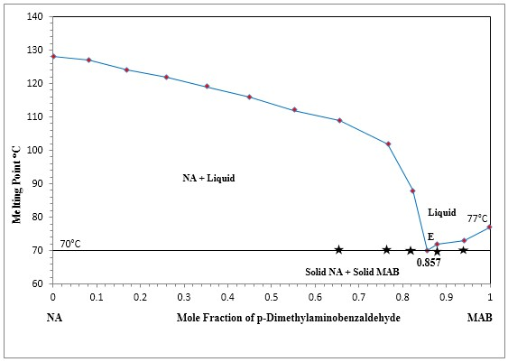 Phase diagram of Nicotinamide-p-Dimethylaminobenzaldehyde system