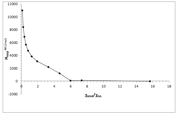 Graphical solution of partial molar enthalpy of mixing of MAB in binary mix