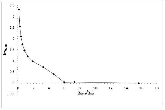 Graphical solution of activity coefficient of MAB in binary mix