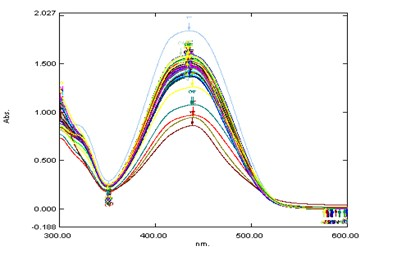 (c). Absorption spectrum at different pH (1.00 - 3.00) of PAN (6.0×10-6M/L) at λMax=440nm in aqueous solution.