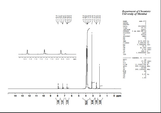 1H NMR of SbCl3(LH) in dmso-d6