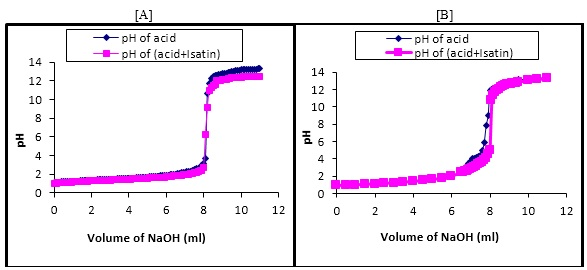 The plot of pH against volume of NaOH in [A] methanol + water and [B] 1,4-dioxane + water at 298.15K.