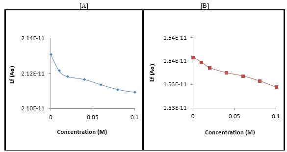 The variation of intermolecular free path length (Lf) against concentration for Isatin in [A] Methanol and [B] 1,4-dioxane.