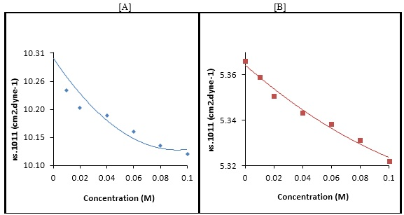 The variation of adiabatic compressibility (κs) against concentration for Isatin in [A] Methanol and [B] 1,4-dioxane