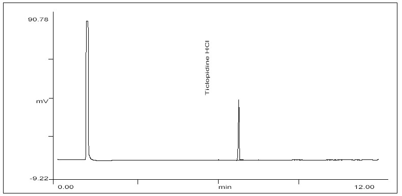 Chromatogram of standard preparation