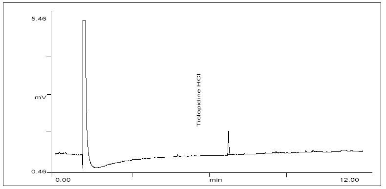 Chromatogram of LOD Study of ticlopidine hydrochloride