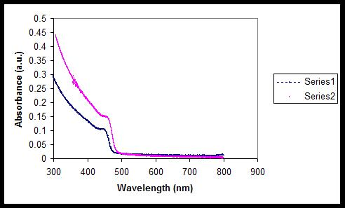 UV-Vis Spectra of CdS