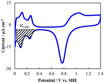 Cyclic voltammogram of Pt in 0.5M H2SO4 at the scan rate of 0.01V/s. The shaded area in UPD-H is used for the estimation of total charge due to adsorption of hydrogen.