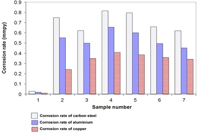 Corrosion rates of carbon steel, aluminium and copper in the underground water samples of Krishna district, Andhra Pradesh, India
