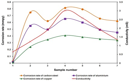 Effect of conductivity of water samples on corrosion rates of metals