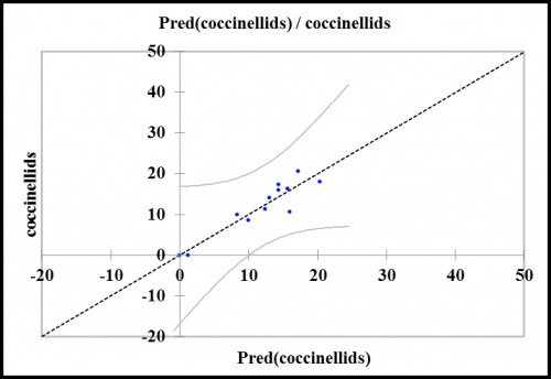 Distribution plots depicting the mean predicted coccinellid population in cauliflower