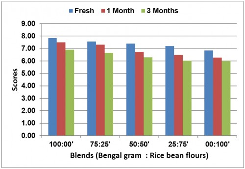 ffect of blending and storage on the overall acceptability scores (on the basis of 9.0) of <em>Ladoo</em> prepared from blends of Bengal gram: Rice bean flours
