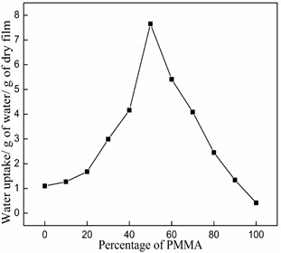 Water absorption by PMMA/CAP blends.
