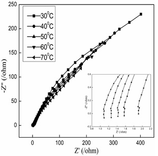 AC impedance spectra of 50/50 PMMA/CAP blend at different temperatures.