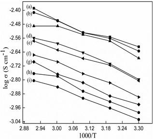 (a).  Arrhenius plots for conductivity σ of (a) 10/90, (b) 20/80, (c) 30/70,  (d) 40/60,  (e) 50/50, (f) 60/40, (g) 70/30, (h) 80/20, (i) 90/10 PMMA/CAP  blends.