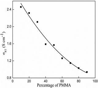 (b). Room temperature  conductivity values of PMMA/CAP blends.