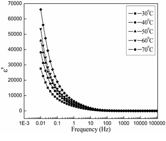 (a). Variations of dielectric constant with  frequency at different temperatures for 50/50 PMMA/CAP blend.
