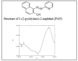 Absorption spectrum of Cu (II)-PAN against the reagent blank (at pH=2.50, λMax=550 nm) in aqueous solution