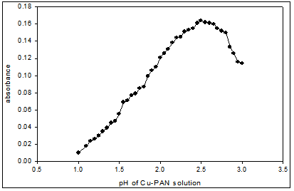Effect of pH on the absorbance of Cu(II)-PAN (1:10) complex
