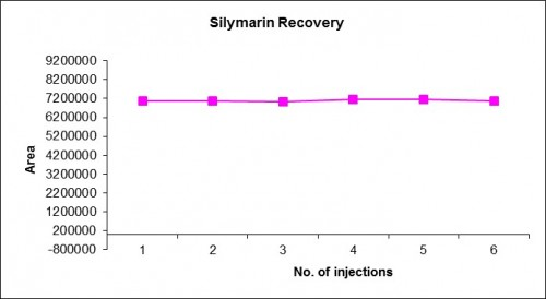 Accuracy/Recovery of Silymarin