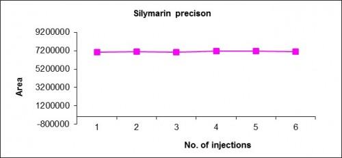 Precision of Silymarin at 150µg/ml