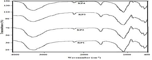 Re-fired FT-IR spectrums of ancient potteries of Keveripakkam,Tamilnadu