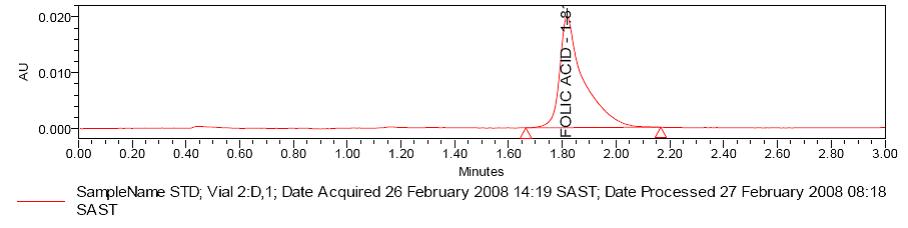 Chromatogram 2