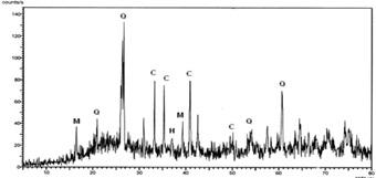 XRD of alkali activated Fly ash Q – Quartz, C- Calcite, M – Mullite, H- Haematite