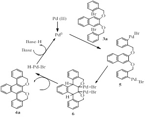 Mechanistic pathway for the formation of [4a] by Heck cyclization protocol