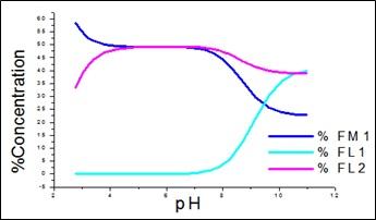 Percentage conc. of free metal and free ligands for APN +SA +Fe(III).