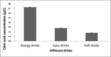 Mean concentrations of citric acid with SD (n = 3) in samples of soft drinks, Juice drinks and energy drinks