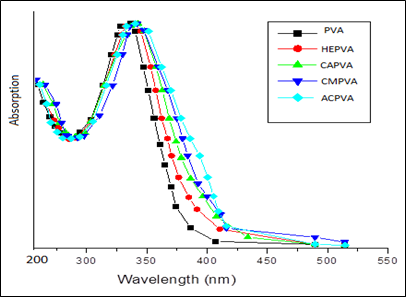 UV-Visible Spectra of pure PVA and MPVA