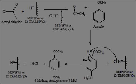 Friedel Crafts Alkylation And Acylation Of Aromatic